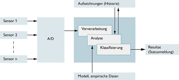 Struktur Condition Monitoring