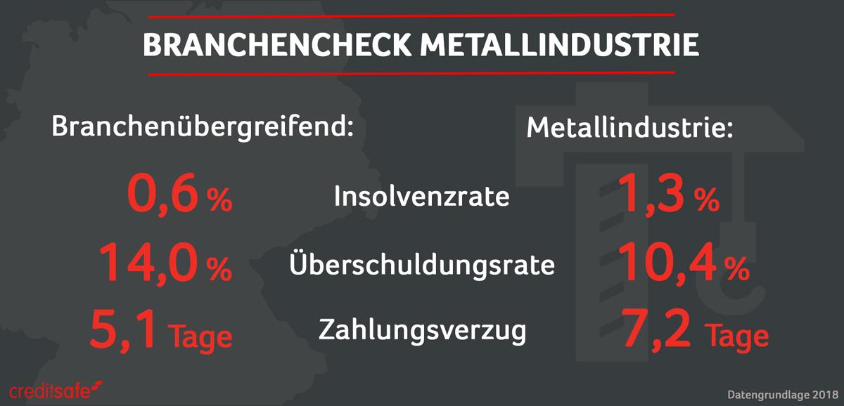 Lieferanten aus Metallbranche mit schlechter Zahlungsmoral